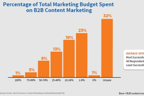Get More Content – Get More Customers in 2018