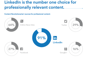 linkedin_content_marketing