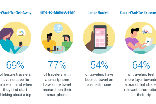 Experiential Content and Its Impact on Travel Destinations and Travel Brand Marketing