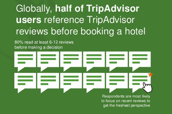 TripAdvisor Reviews: Good, Bad and Ugly